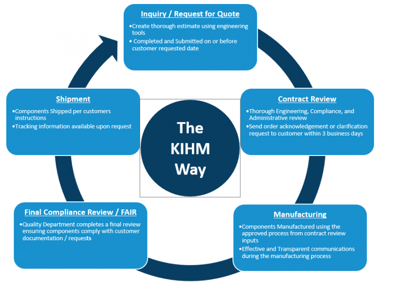 Operations Excellence | KIHM Metal Technologies